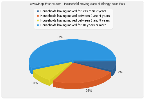 Household moving date of Blangy-sous-Poix