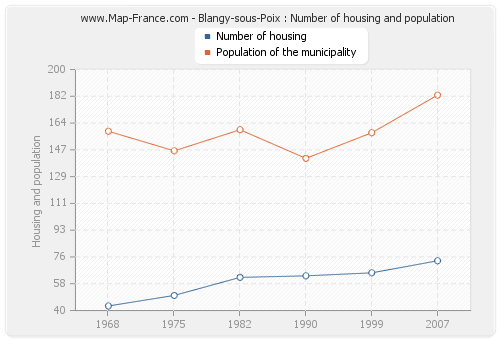 Blangy-sous-Poix : Number of housing and population