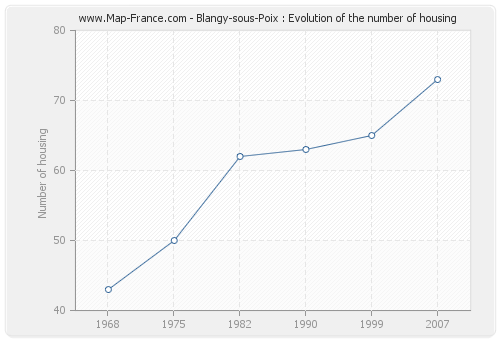 Blangy-sous-Poix : Evolution of the number of housing