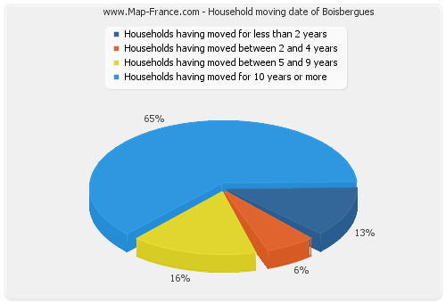 Household moving date of Boisbergues