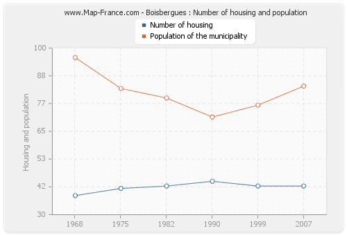 Boisbergues : Number of housing and population