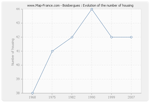 Boisbergues : Evolution of the number of housing