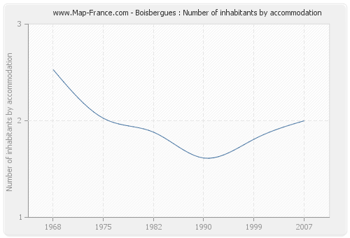 Boisbergues : Number of inhabitants by accommodation