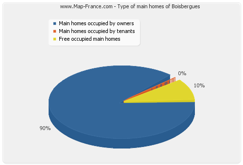 Type of main homes of Boisbergues