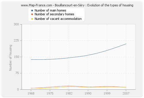 Bouillancourt-en-Séry : Evolution of the types of housing
