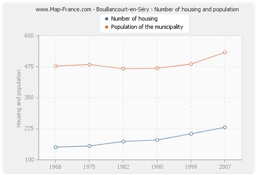 Bouillancourt-en-Séry : Number of housing and population