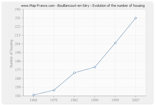 Bouillancourt-en-Séry : Evolution of the number of housing