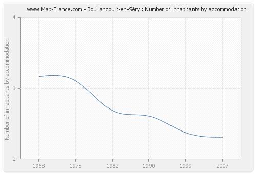 Bouillancourt-en-Séry : Number of inhabitants by accommodation