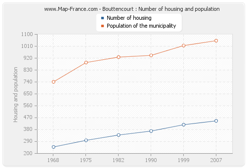 Bouttencourt : Number of housing and population
