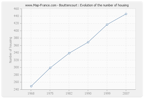 Bouttencourt : Evolution of the number of housing