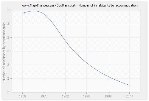 Bouttencourt : Number of inhabitants by accommodation