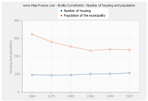Brailly-Cornehotte : Number of housing and population