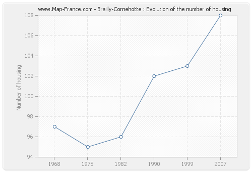 Brailly-Cornehotte : Evolution of the number of housing