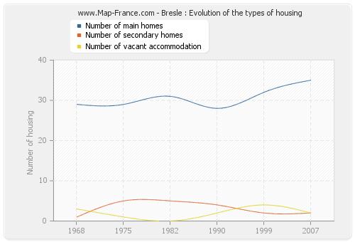 Bresle : Evolution of the types of housing