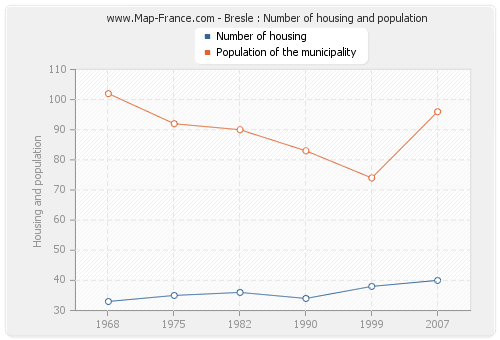 Bresle : Number of housing and population
