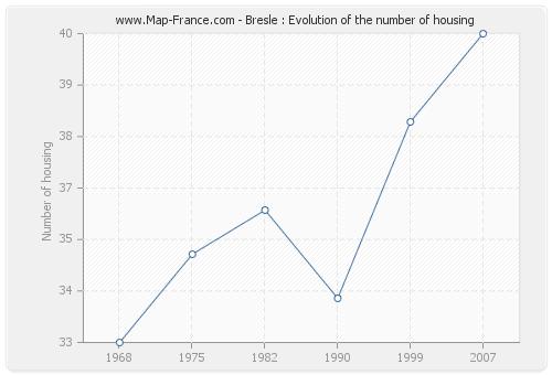 Bresle : Evolution of the number of housing