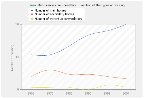 Brévillers : Evolution of the types of housing