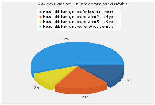 Household moving date of Brévillers