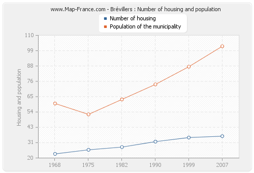 Brévillers : Number of housing and population
