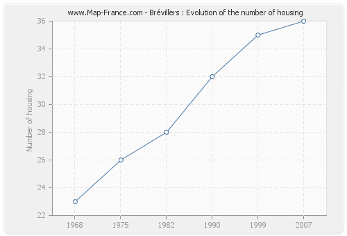 Brévillers : Evolution of the number of housing