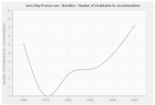 Brévillers : Number of inhabitants by accommodation