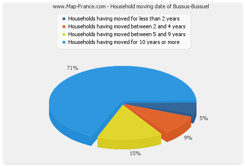 Household moving date of Bussus-Bussuel