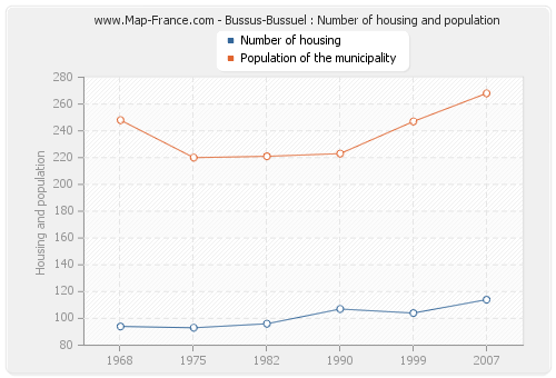 Bussus-Bussuel : Number of housing and population