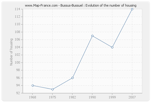 Bussus-Bussuel : Evolution of the number of housing