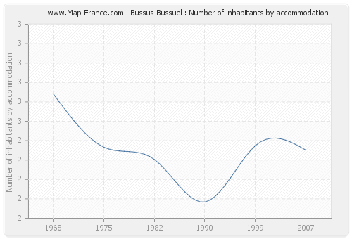 Bussus-Bussuel : Number of inhabitants by accommodation