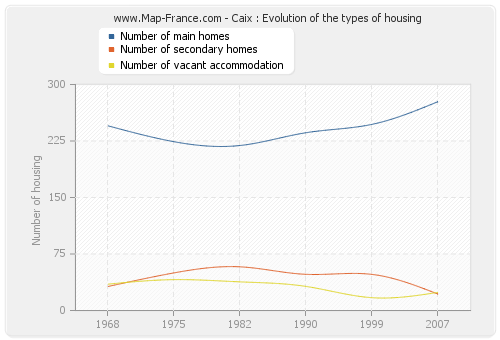 Caix : Evolution of the types of housing