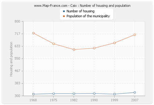 Caix : Number of housing and population