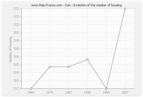 Caix : Evolution of the number of housing