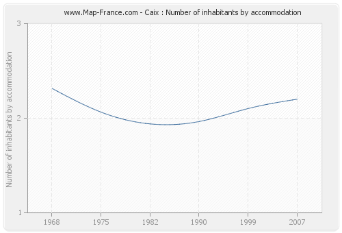 Caix : Number of inhabitants by accommodation