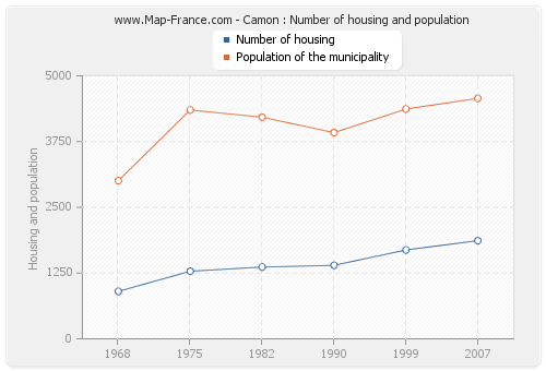 Camon : Number of housing and population