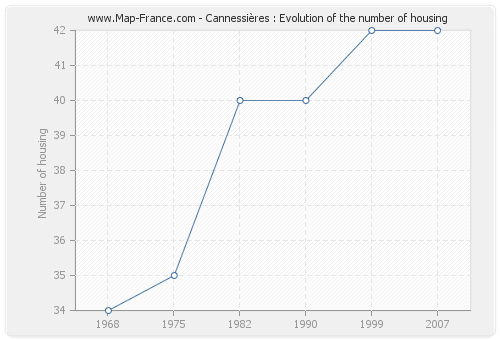 Cannessières : Evolution of the number of housing