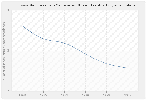 Cannessières : Number of inhabitants by accommodation