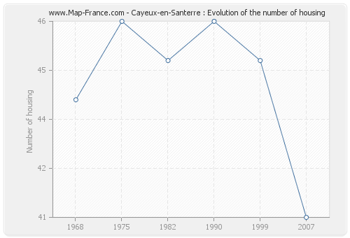 Cayeux-en-Santerre : Evolution of the number of housing