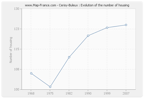 Cerisy-Buleux : Evolution of the number of housing