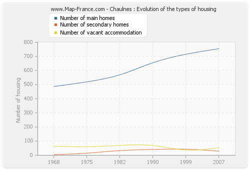 Chaulnes : Evolution of the types of housing