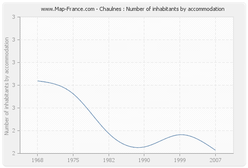 Chaulnes : Number of inhabitants by accommodation