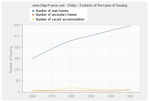 Chépy : Evolution of the types of housing