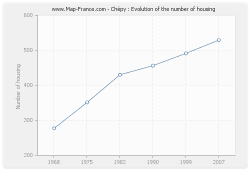 Chépy : Evolution of the number of housing