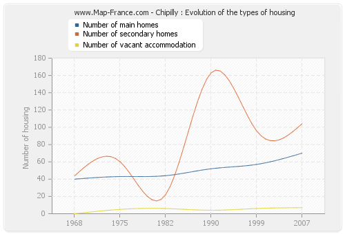 Chipilly : Evolution of the types of housing