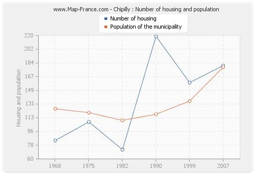 Chipilly : Number of housing and population