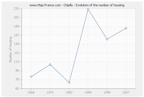 Chipilly : Evolution of the number of housing