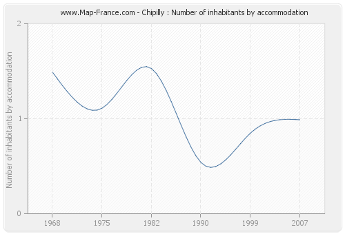 Chipilly : Number of inhabitants by accommodation