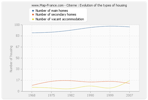 Citerne : Evolution of the types of housing