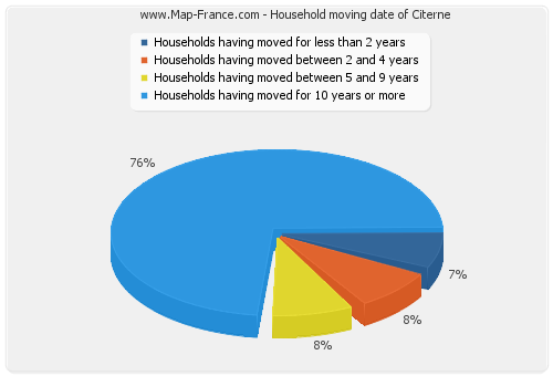 Household moving date of Citerne