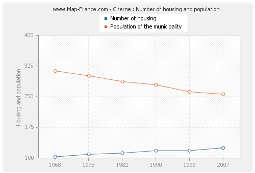 Citerne : Number of housing and population