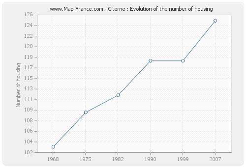 Citerne : Evolution of the number of housing